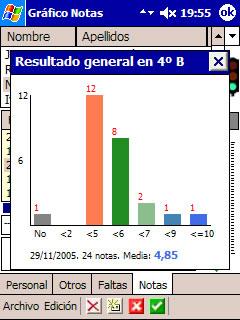 Gráfico General de Notas