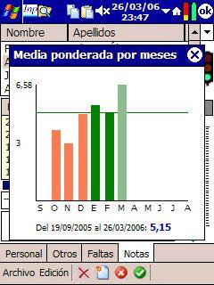 Gráficos de Notas Medias ponderadas