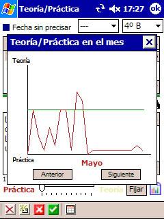 Gráfico de tiempo dedicado a clases teóricas y prácticas